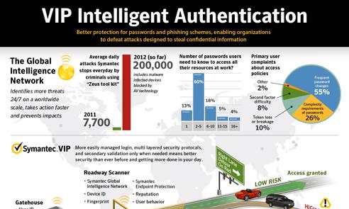 Symantec VIP Infographic